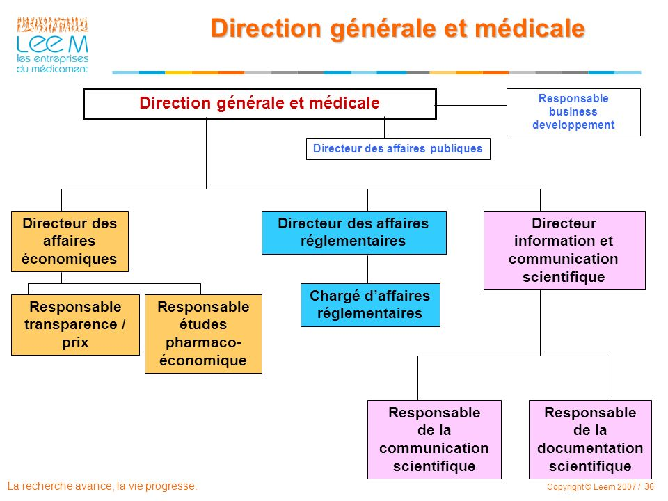 Direction générale et médicale