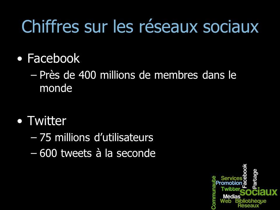 Chiffres sur les réseaux sociaux