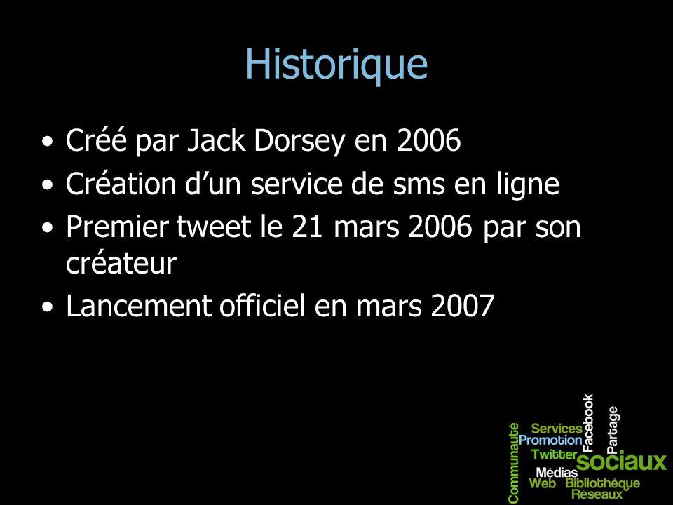Historique Créé par Jack Dorsey en 2006