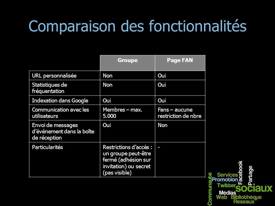 Comparaison des fonctionnalités