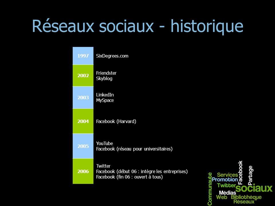 Réseaux sociaux - historique