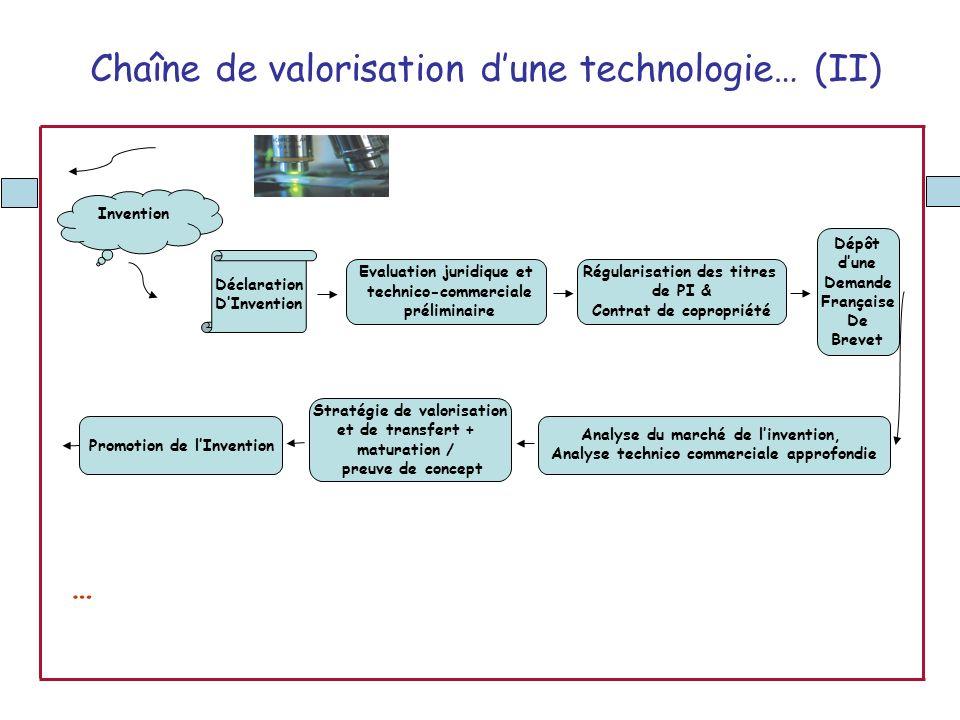 Chaîne de valorisation d'une technologie… (II)
