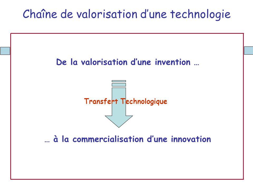 De la valorisation d'une invention …
