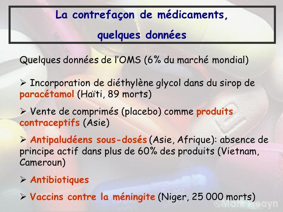 La contrefaçon de médicaments,