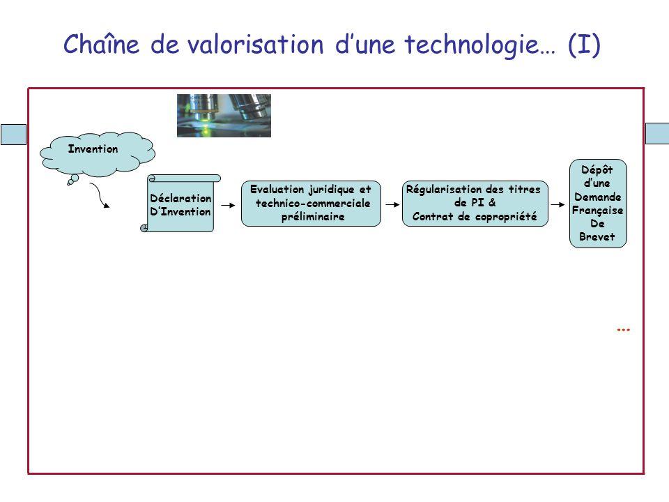 Chaîne de valorisation d'une technologie… (I)