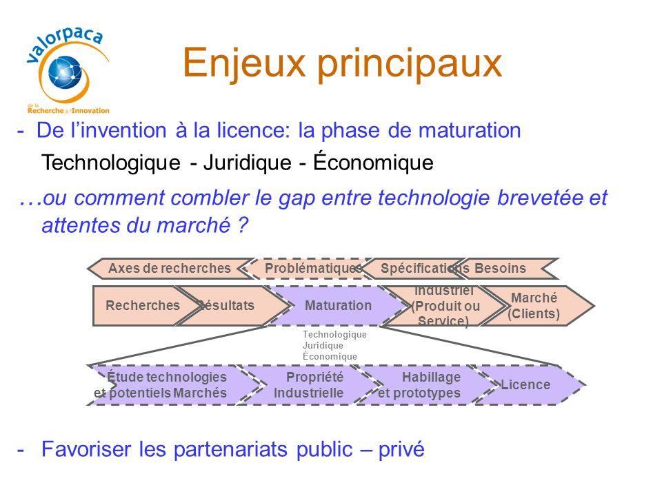 Enjeux principaux - De l'invention à la licence: la phase de maturation. Technologique - Juridique - Économique.