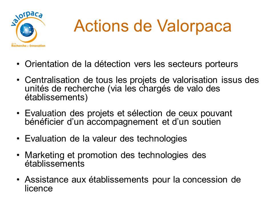 Actions de Valorpaca Orientation de la détection vers les secteurs porteurs.