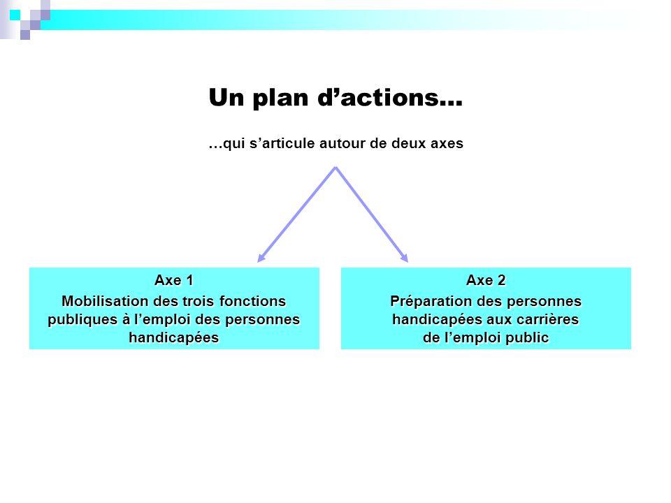 Un plan d'actions… …qui s'articule autour de deux axes Axe 1