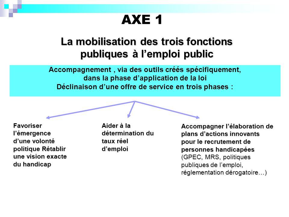 AXE 1 La mobilisation des trois fonctions publiques à l'emploi public
