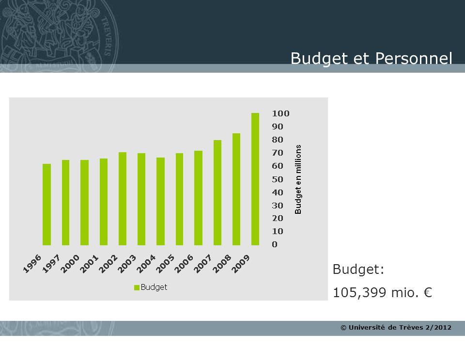 Budget et Personnel Budget: 105,399 mio. €