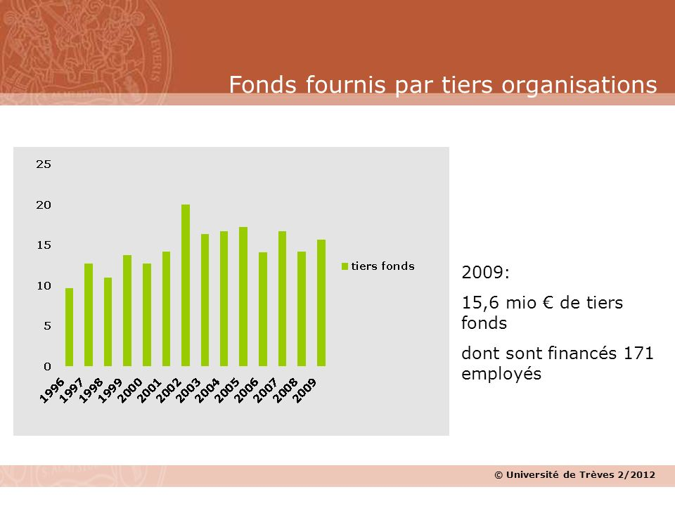 Fonds fournis par tiers organisations