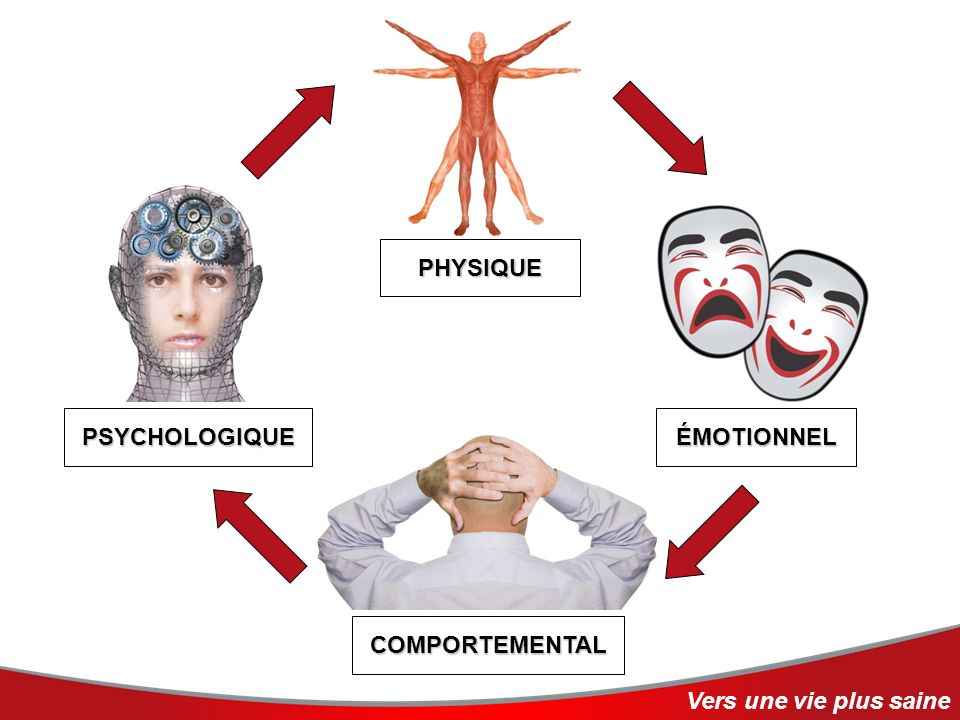 PHYSIQUE PSYCHOLOGIQUE ÉMOTIONNEL COMPORTEMENTAL