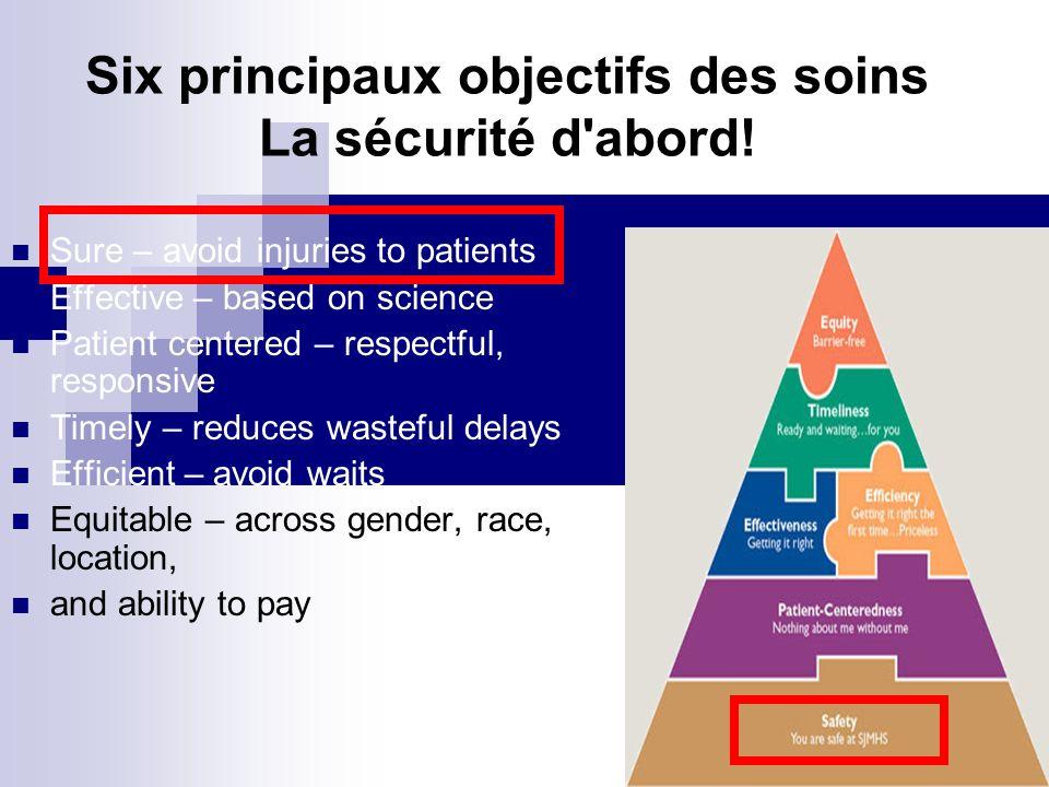 Six principaux objectifs des soins La sécurité d abord!