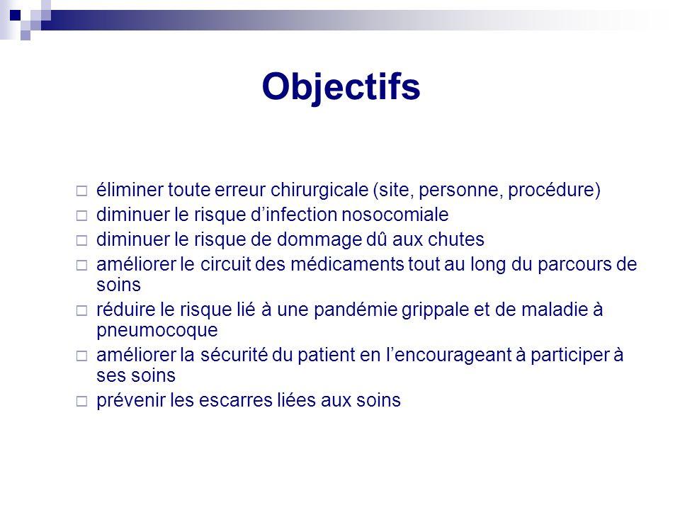 Objectifs éliminer toute erreur chirurgicale (site, personne, procédure) diminuer le risque d'infection nosocomiale.