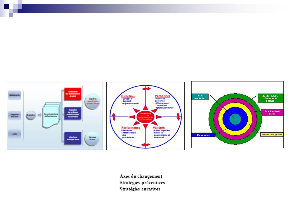 Axes du changement Stratégies préventives Stratégies curatives