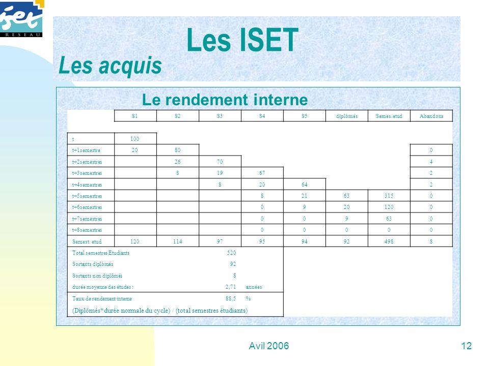 Les ISET Les acquis Le rendement interne Avil 2006 avril 2006