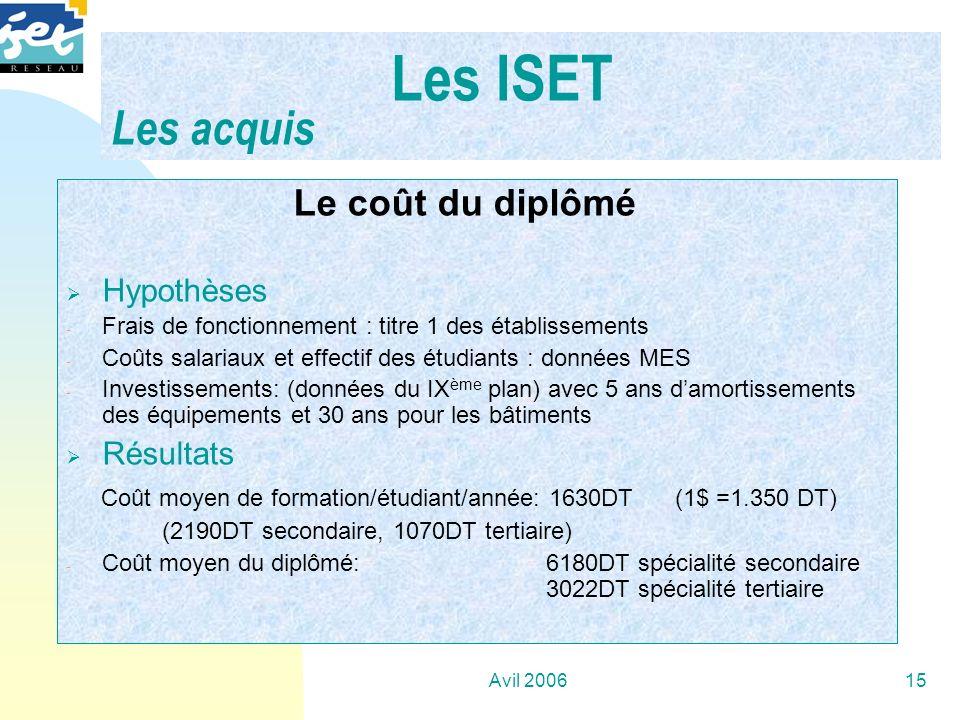 Les ISET Les acquis Le coût du diplômé Hypothèses Résultats