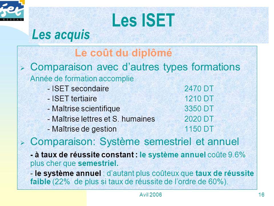 Les ISET Les acquis …. Le coût du diplômé