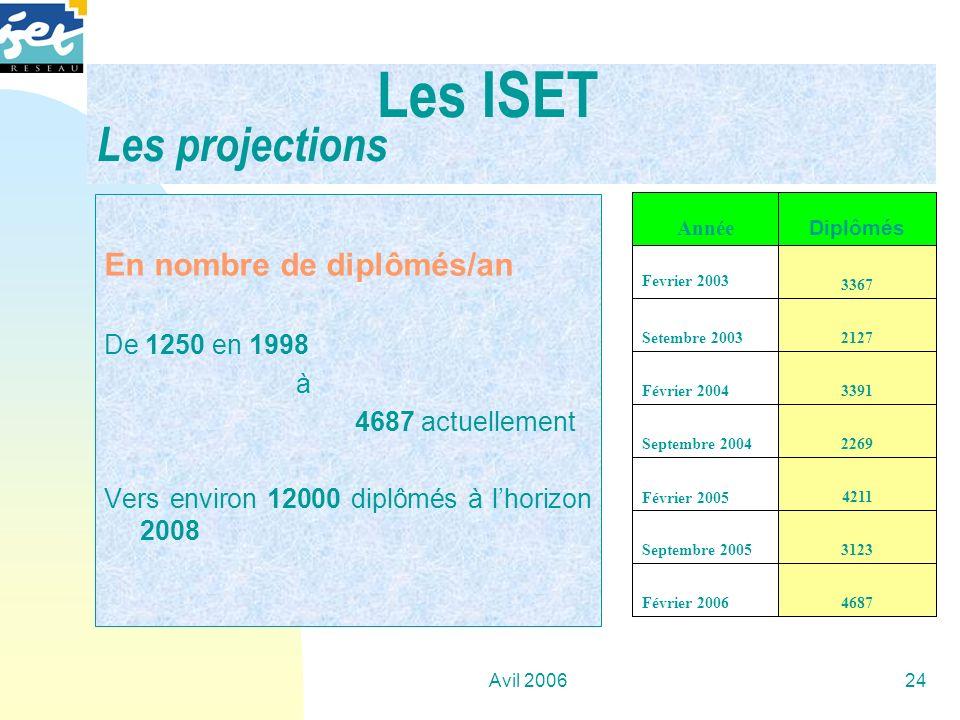Les ISET Les projections
