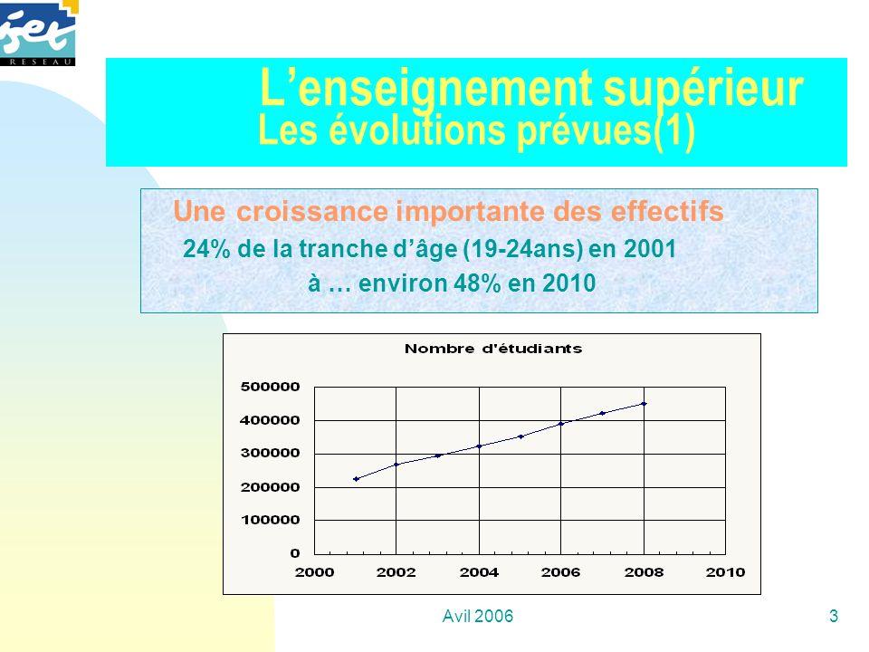 L'enseignement supérieur Les évolutions prévues(1)