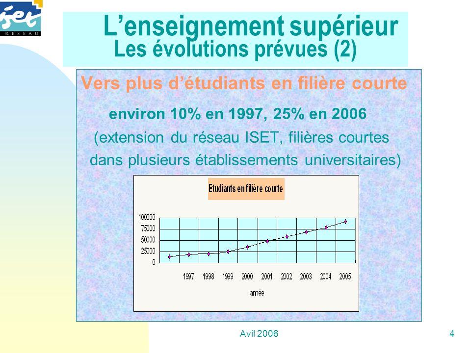 L'enseignement supérieur Les évolutions prévues (2)