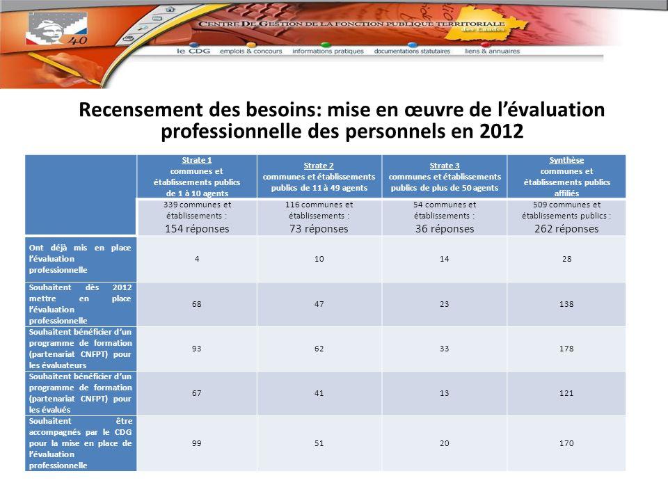 Recensement des besoins: mise en œuvre de l'évaluation professionnelle des personnels en 2012