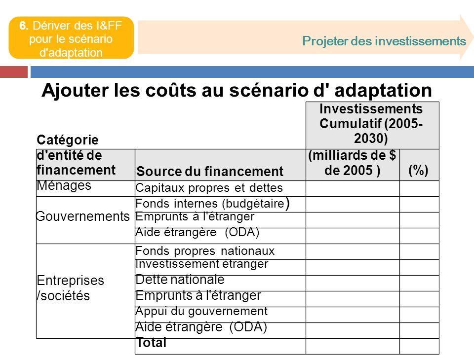 Ajouter les coûts au scénario d adaptation