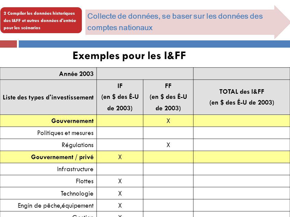 2 Compiler les données historiques des I&FF et autres données d entrée pour les scénarios