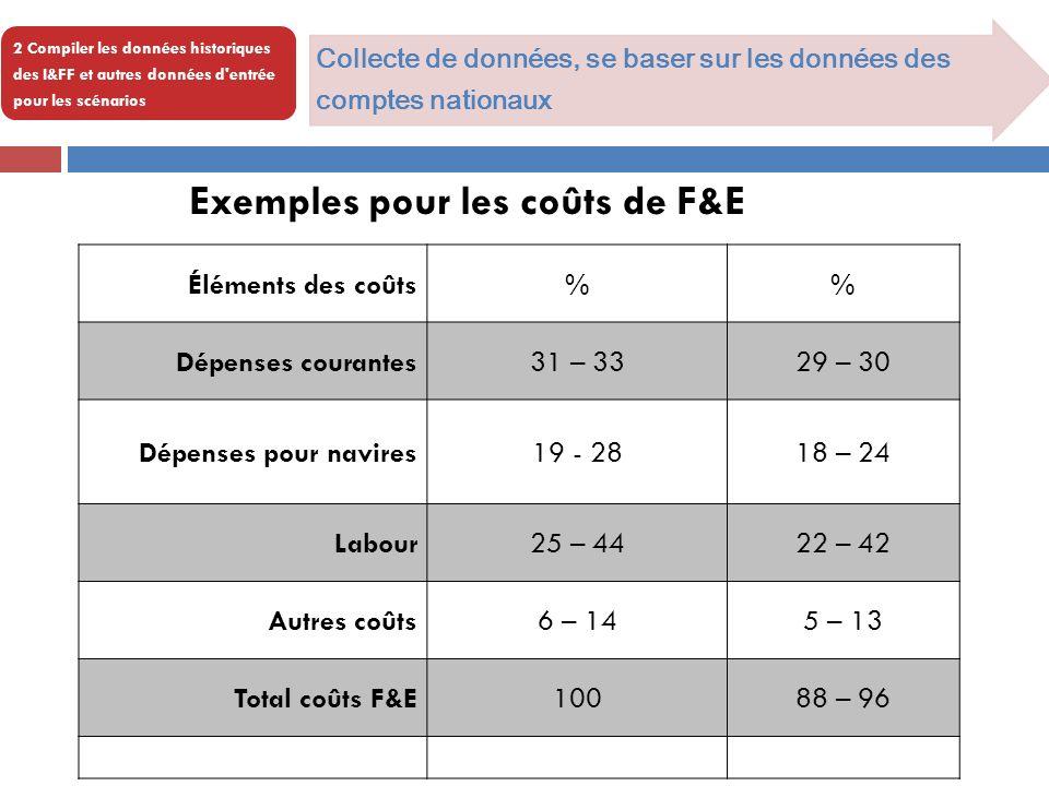 Exemples pour les coûts de F&E
