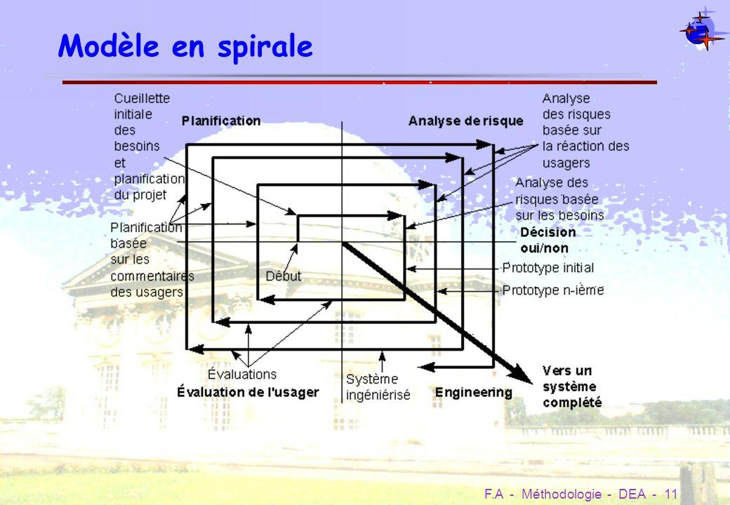 Modèle en spirale Raffinement itératif Première itération