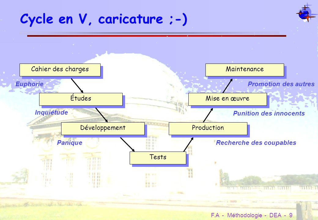 Cycle en V, caricature ;-)