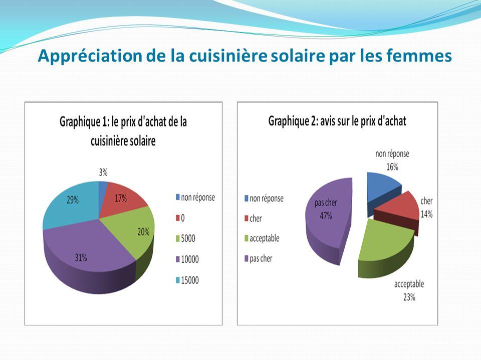 Appréciation de la cuisinière solaire par les femmes