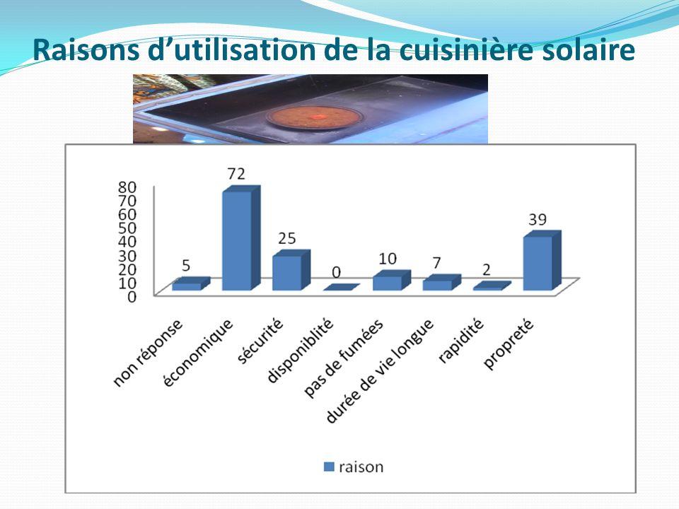 Raisons d'utilisation de la cuisinière solaire