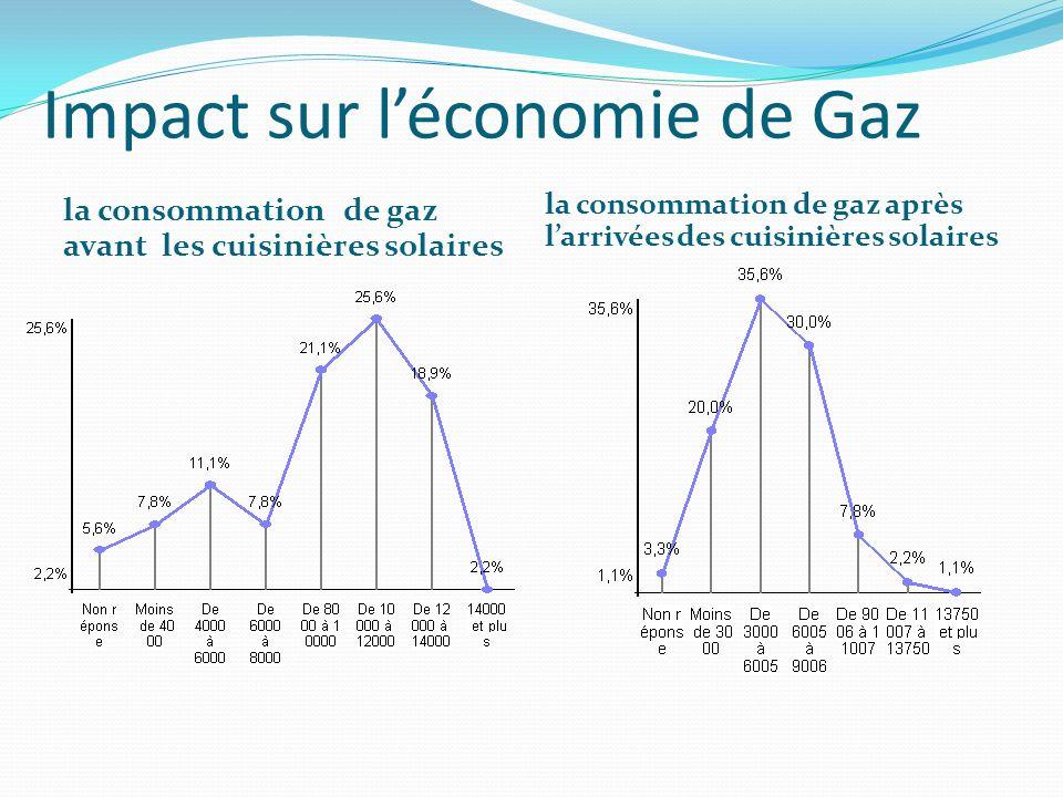Impact sur l'économie de Gaz