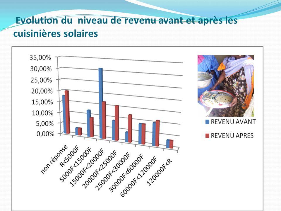Evolution du niveau de revenu avant et après les cuisinières solaires
