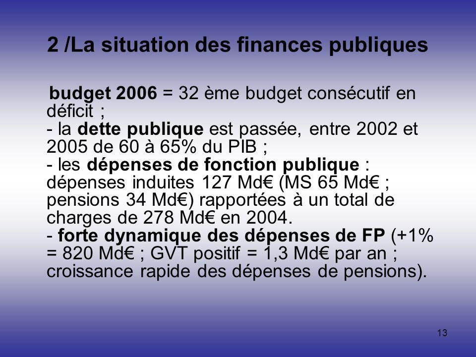 2 /La situation des finances publiques