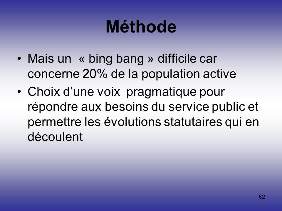 Méthode Mais un « bing bang » difficile car concerne 20% de la population active.