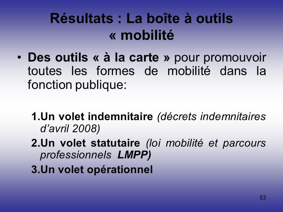 Résultats : La boîte à outils « mobilité