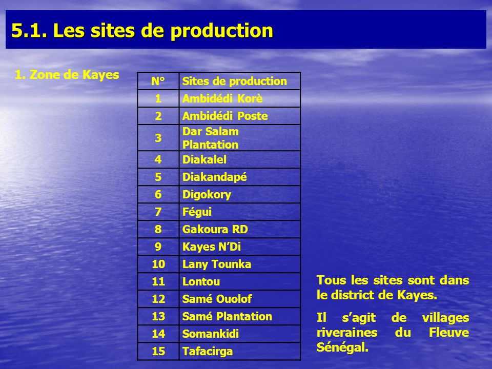 5.1. Les sites de production