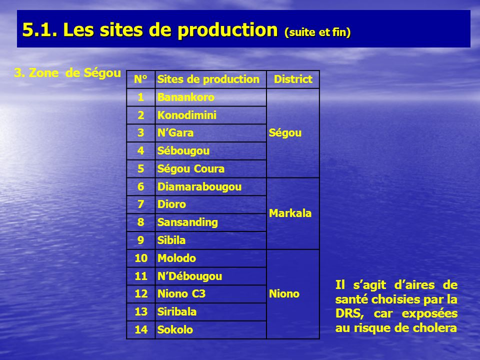5.1. Les sites de production (suite et fin)