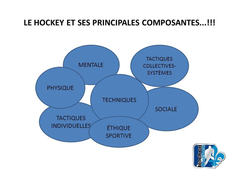 LE HOCKEY ET SES PRINCIPALES COMPOSANTES...!!!