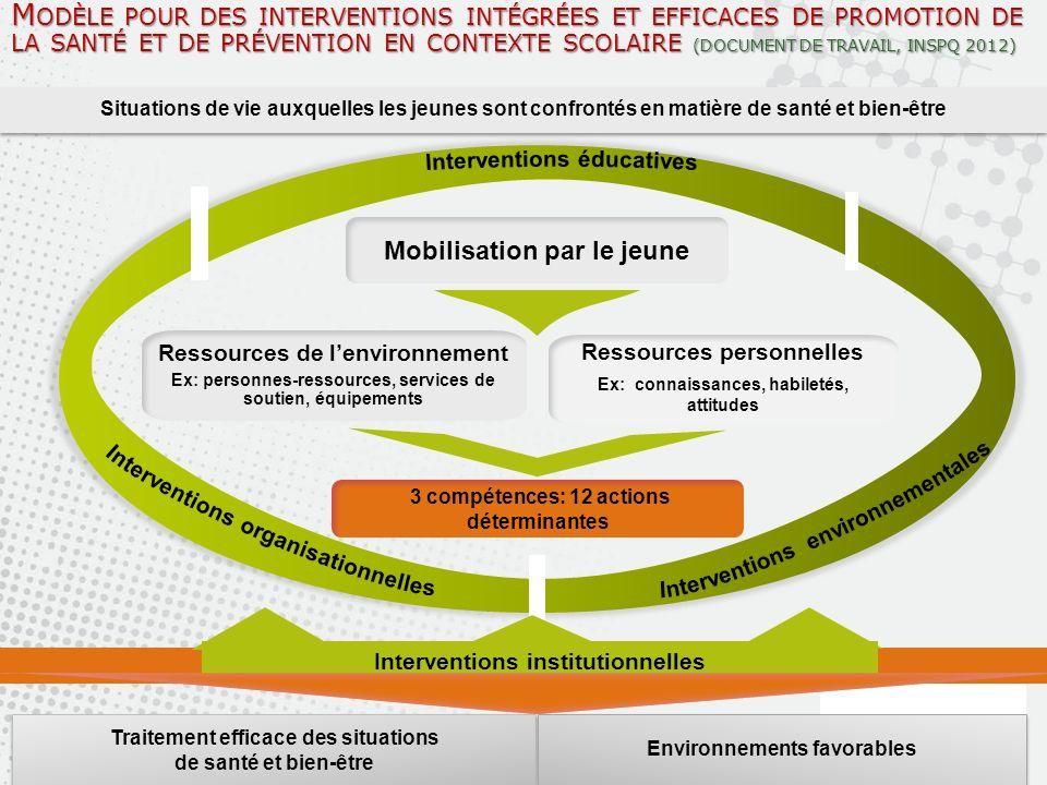 Modèle pour des interventions intégrées et efficaces de promotion de la santé et de prévention en contexte scolaire (DOCUMENT DE TRAVAIL, INSPQ 2012)