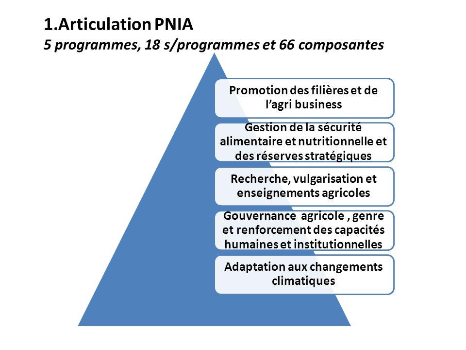 1.Articulation PNIA 5 programmes, 18 s/programmes et 66 composantes
