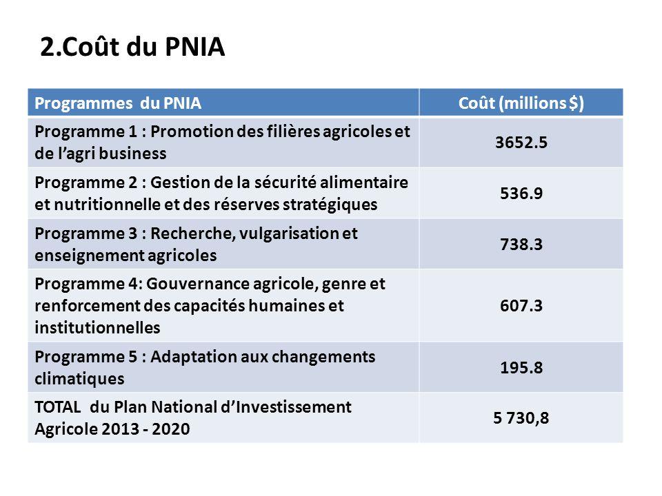 2.Coût du PNIA Programmes du PNIA Coût (millions $)