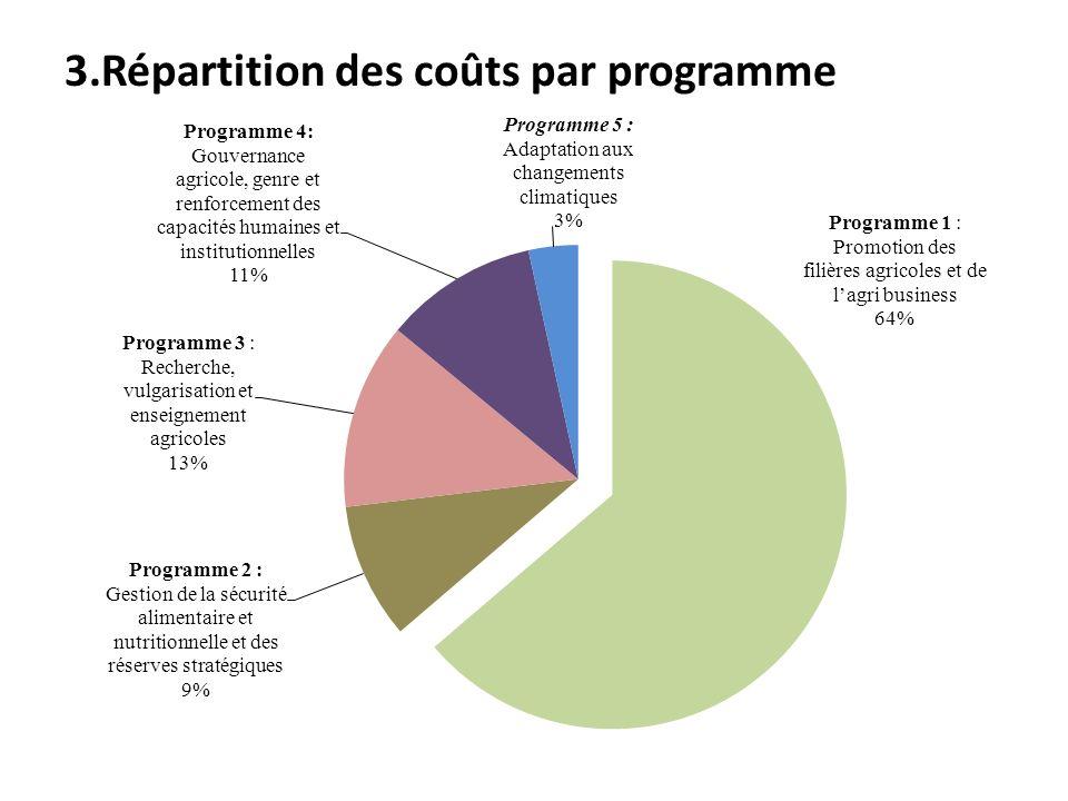 3.Répartition des coûts par programme