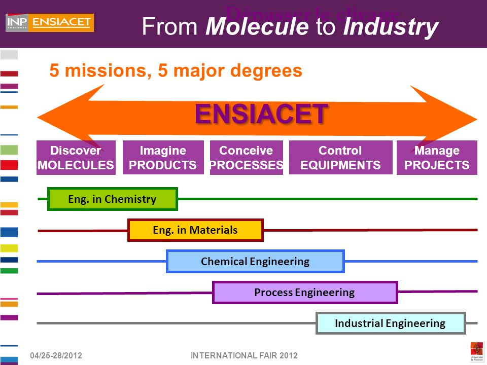 From Molecule to Industry