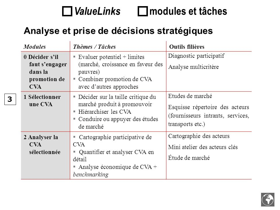 ValueLinks modules et tâches