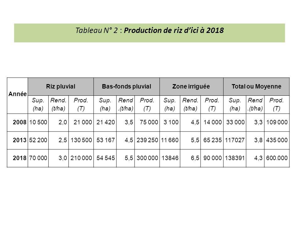 Tableau N° 2 : Production de riz d'ici à 2018