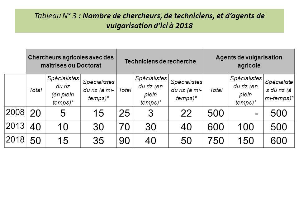 Tableau N° 3 : Nombre de chercheurs, de techniciens, et d'agents de vulgarisation d'ici à 2018