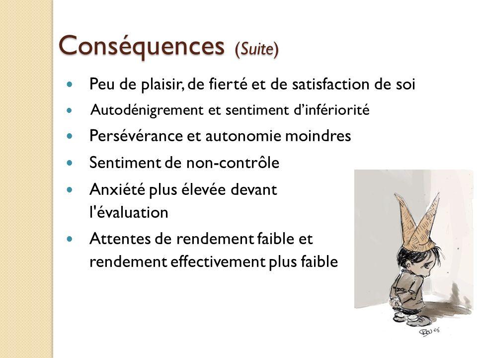 Conséquences (Suite) Peu de plaisir, de fierté et de satisfaction de soi. Autodénigrement et sentiment d'infériorité.